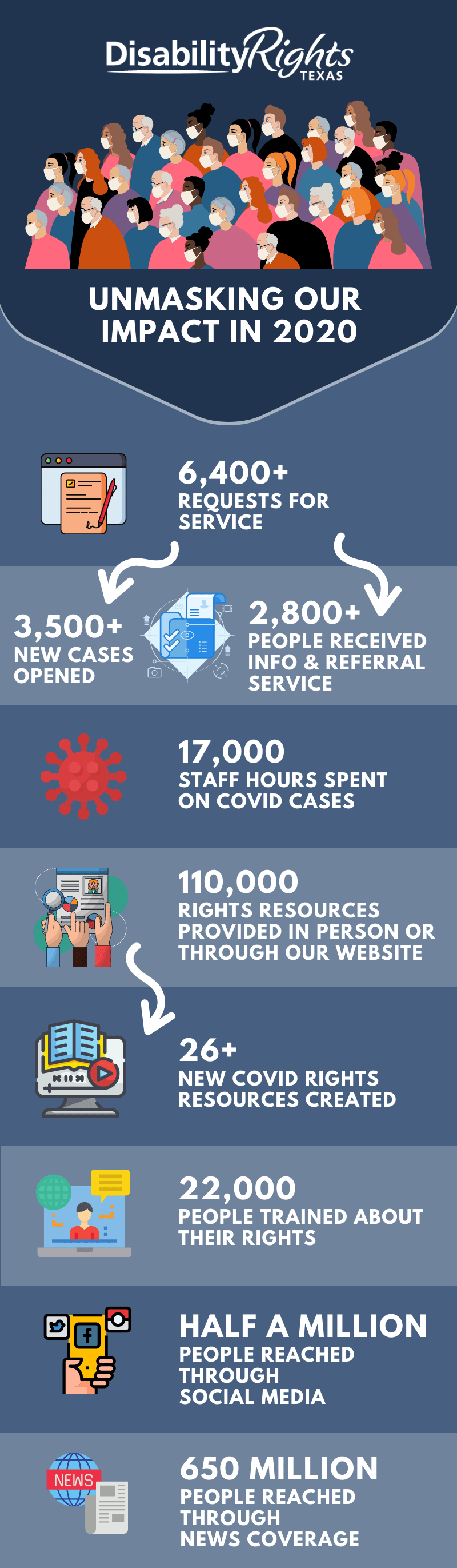 infographic of our impact in 2020, details in content next to iamge